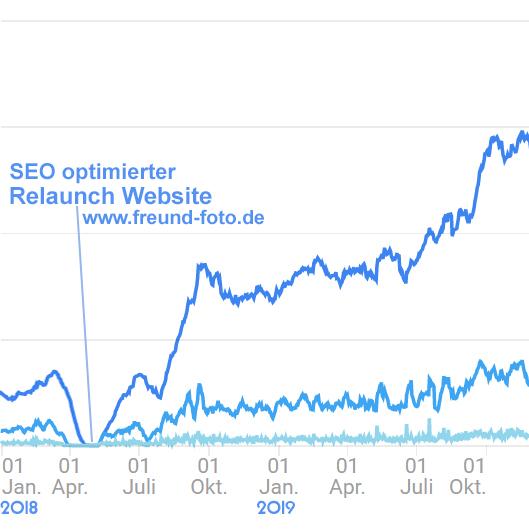 seo optimierung fuer google